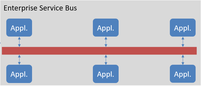 4.Enterprise Service Bus