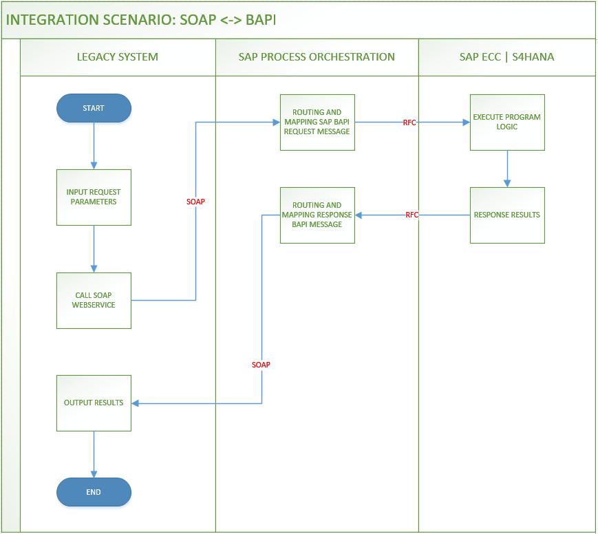 SAP PO Scenario: Consume SAP BAPI by SOAP Webservice – SAP