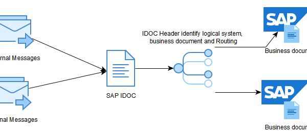 SAP IDOC – SAP Zero to Hero