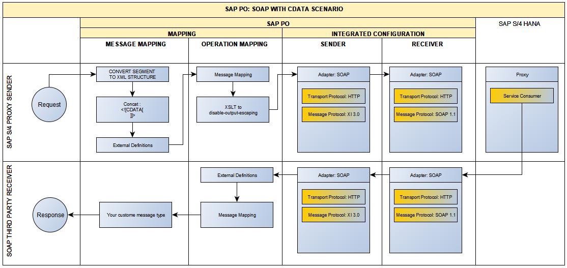 SAP PO: Proxy -> SOAP Synchronous scenario with CDATA